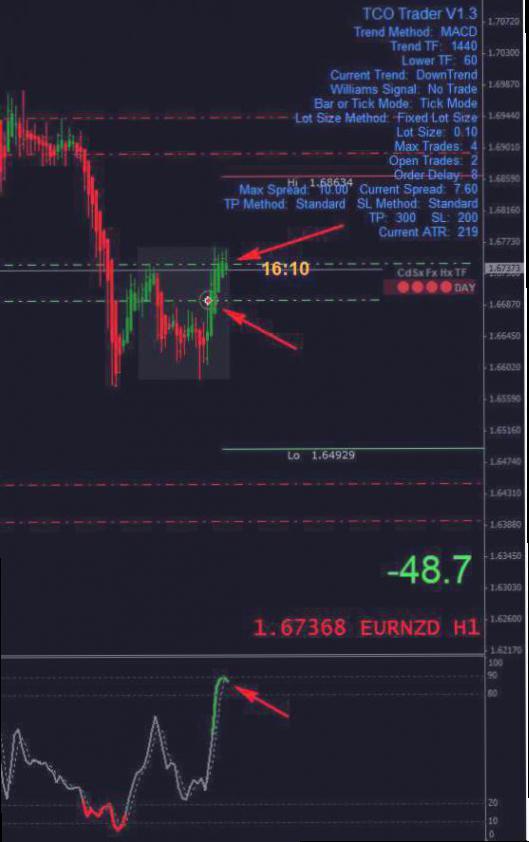 Swing Trading, Strategi Forex Ideal Untuk Profit Maksimal