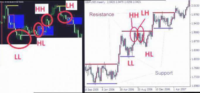5 Strategi Trading Dengan Pola Candlestick Akurat